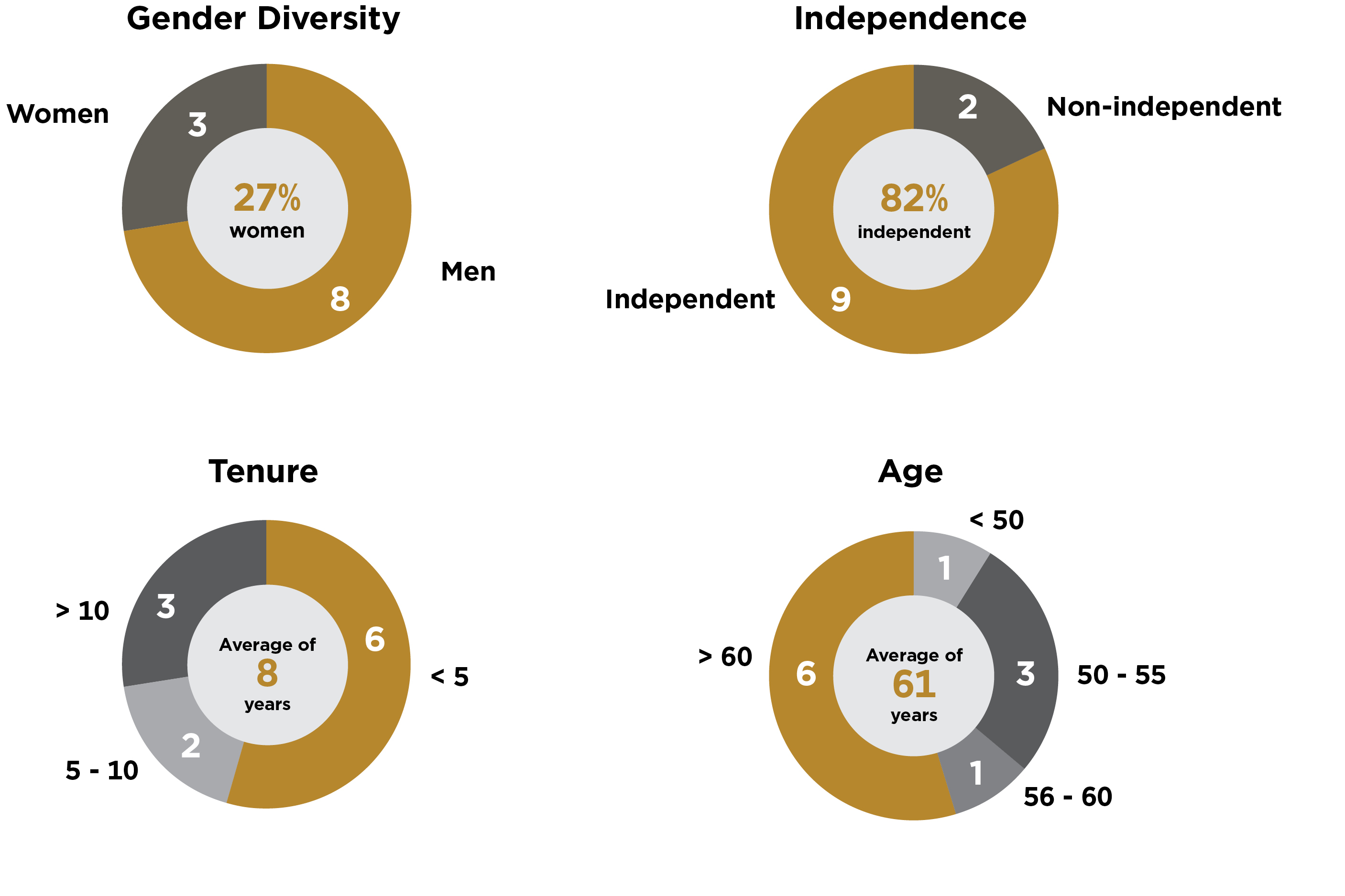 Four pie charts showing diversity in board membership. 3 Women, 8 Men. 9 Independent, 2 Non-independent. 3 >10 year tenure, 2 5-10 year tenure, 6 <5 year tenure. 1 <50 years old, 3 50-55 years old. 1 56-60 years old. 6 >60 years old