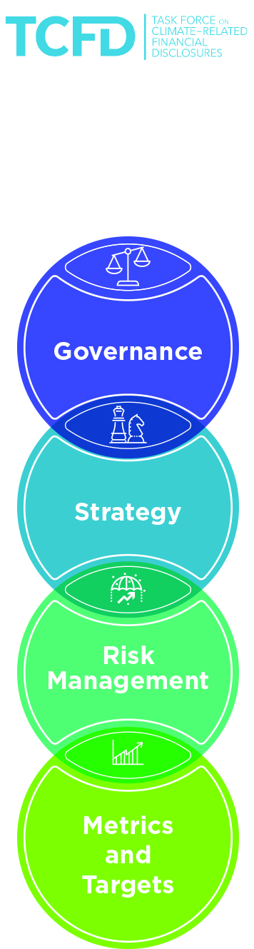 Chart graphic of overlapping circles labeled Governance, Strategy, Risk Management and Metrics & Targets