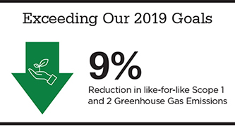 Graphic titled Exceeding Our 2019 Goals: 9% Reduction in like-for-like Scope1 and 2 Greenhouse Gas emissions