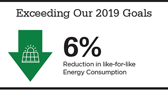 Graphic showing Exceeding Our 2019 Goals: 6% in like-for-like Energy Consumption