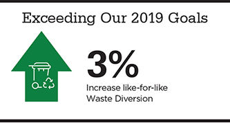 Graphic showing Exceeding Our 2019 Goals: 3% increase in like-for-like Waste Diversion