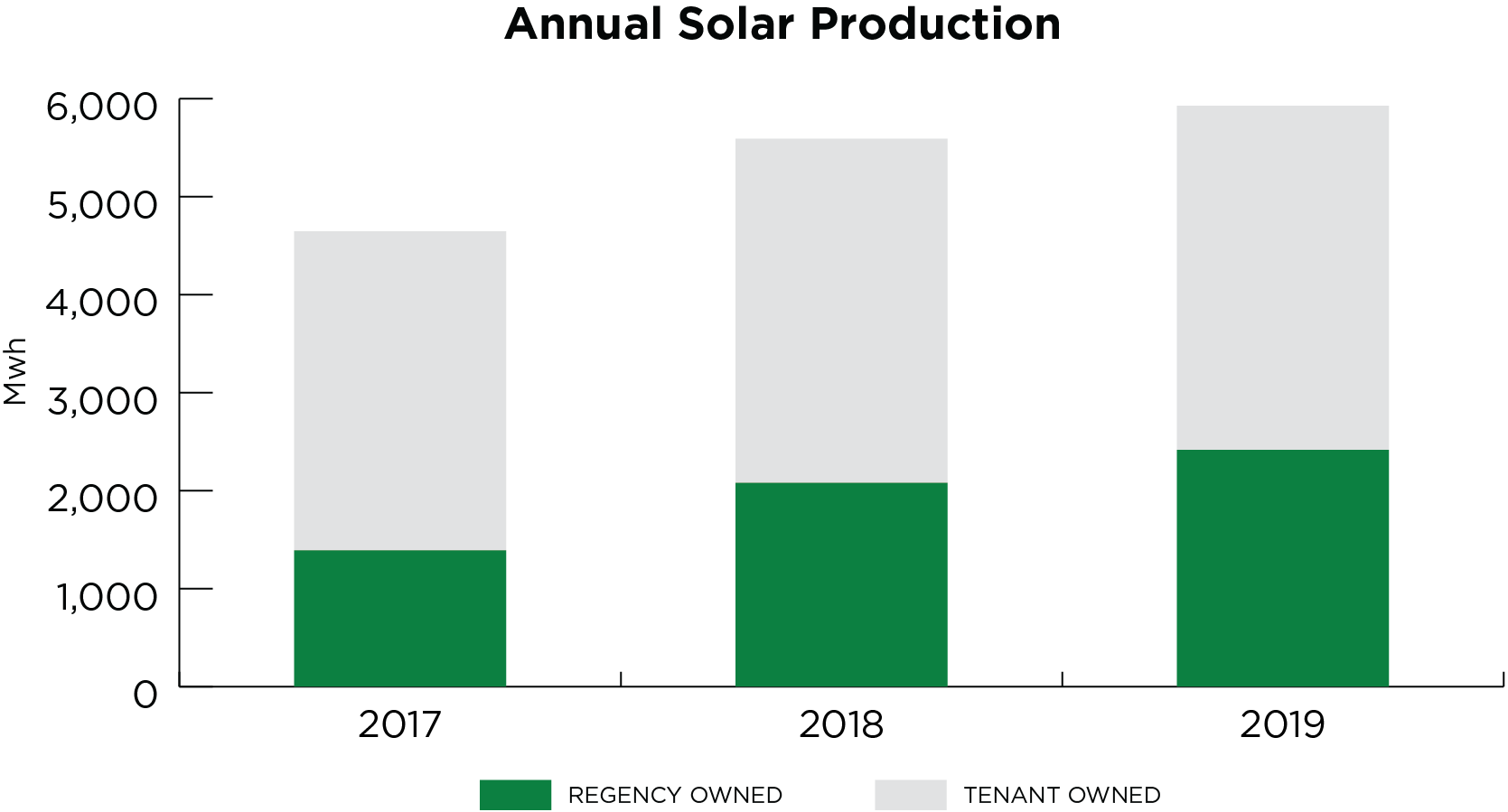 Chart titled Annual Solar Production with the following statistics in MwH. 2017 1391 Regency Owned, 3255 Tenant Owned. 2018 2079 Regency Owned, 3513 Tenant Owned. 2019 2416 Regency Owned, 3513 Tenant Owned