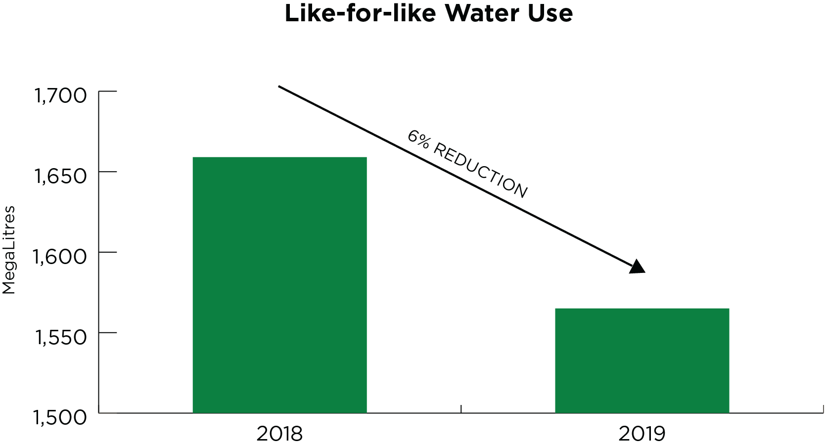 Chart showing Like-for-like Water Use, measured in MegaLitres. 2018 1,659. 2019 1,565.