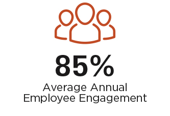 Graphic showing 85% Average Annual Employee Engagement