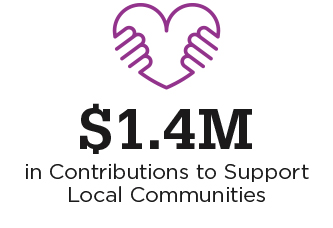 Graphic showing $1.4M in Contributions to Support Local Communities