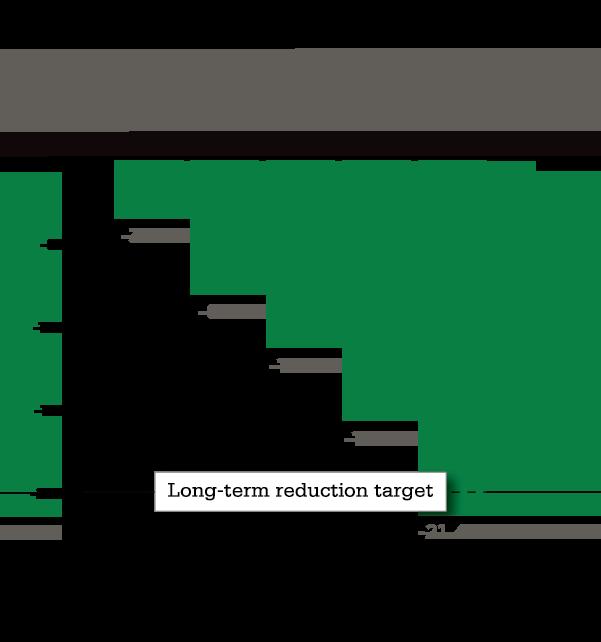 Long-Term (Cumulative) Energy Change Chart
