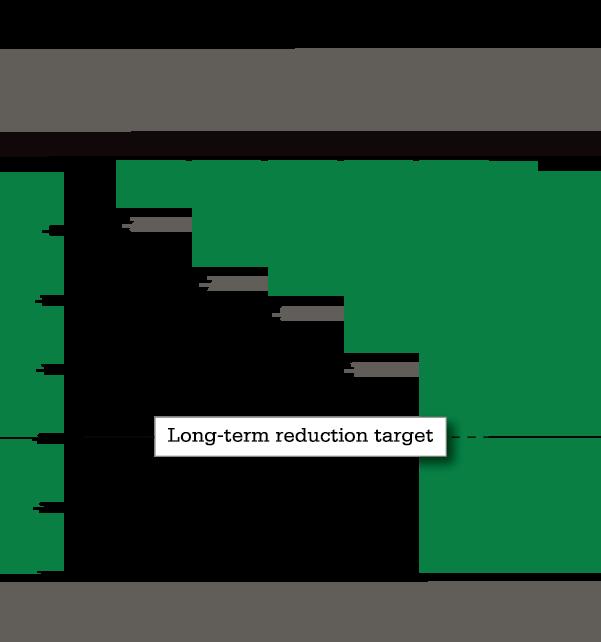 Long-Term (Cumulative) GHG Emissions Change Chart
