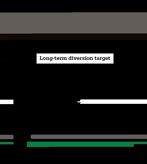 Long-Term (Cumulative) Waste Diversion Change Chart
