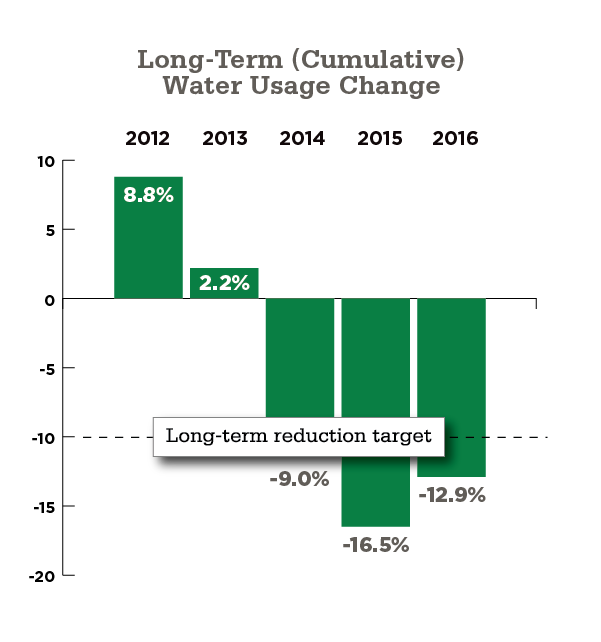 Long-Term (Cumulative) Water Usage Change Chart