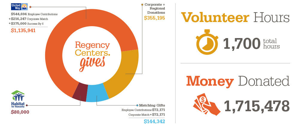 Regency Centers Donations Infographic